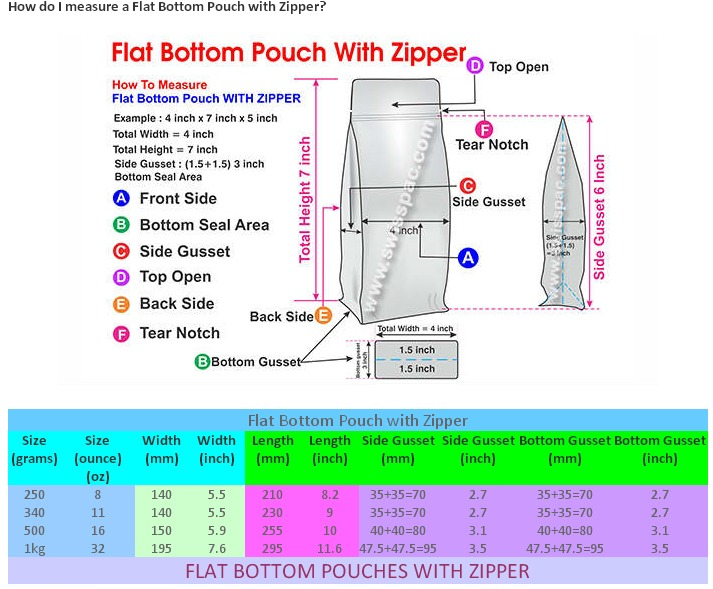 How do I measure a Flat Bottom Pouch With Zipper